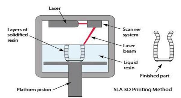 SLA/SLS Working procedure