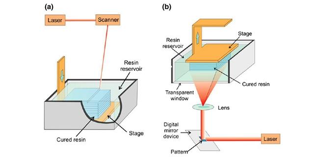 processes of SLA rapid prototyping