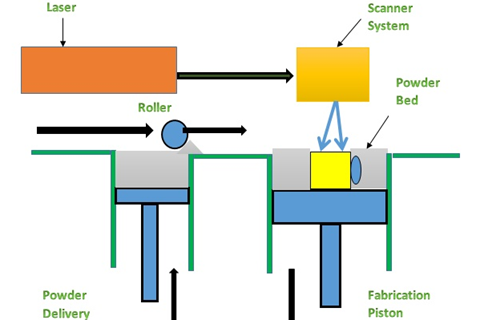 processes of SLS rapid prototyping