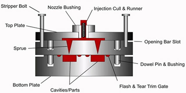 low volume production-rapid injection molding