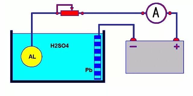 Anodizing Aluminum-(2)