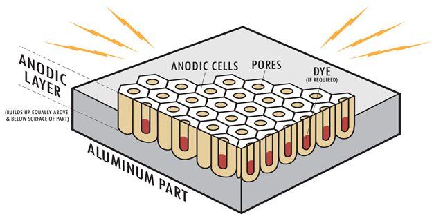 Anodizing aluminum-Image 1