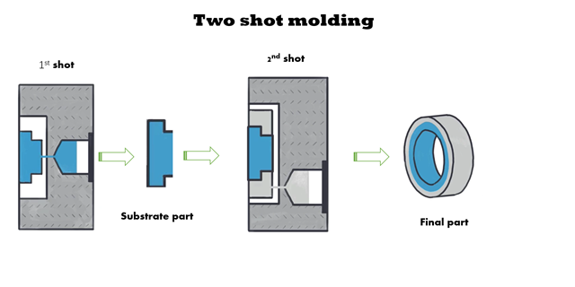 two shot molding04