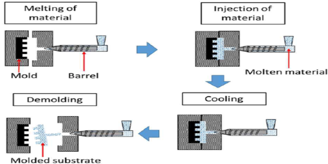 Pmma injection molding-7