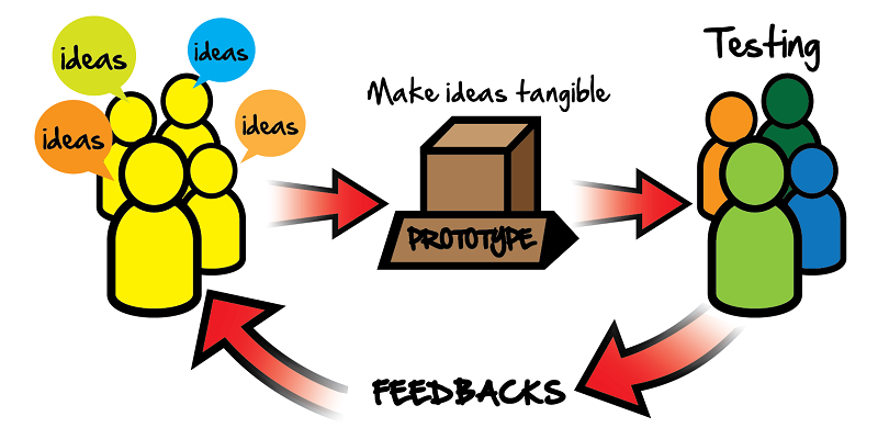 Prototyping design-feature Image