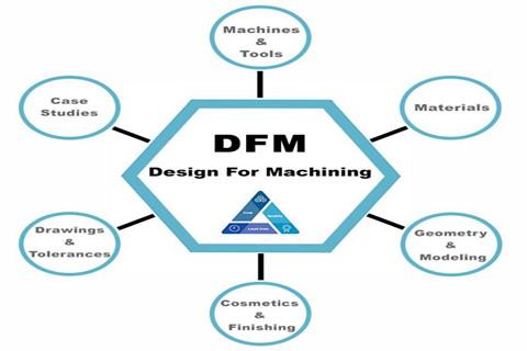 DFM-2