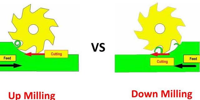 Down milling Vs. Back milling
