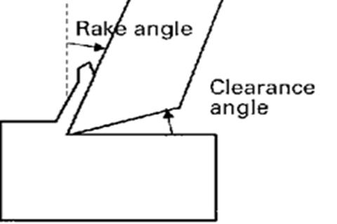 Rake Angle and Approach Angle
